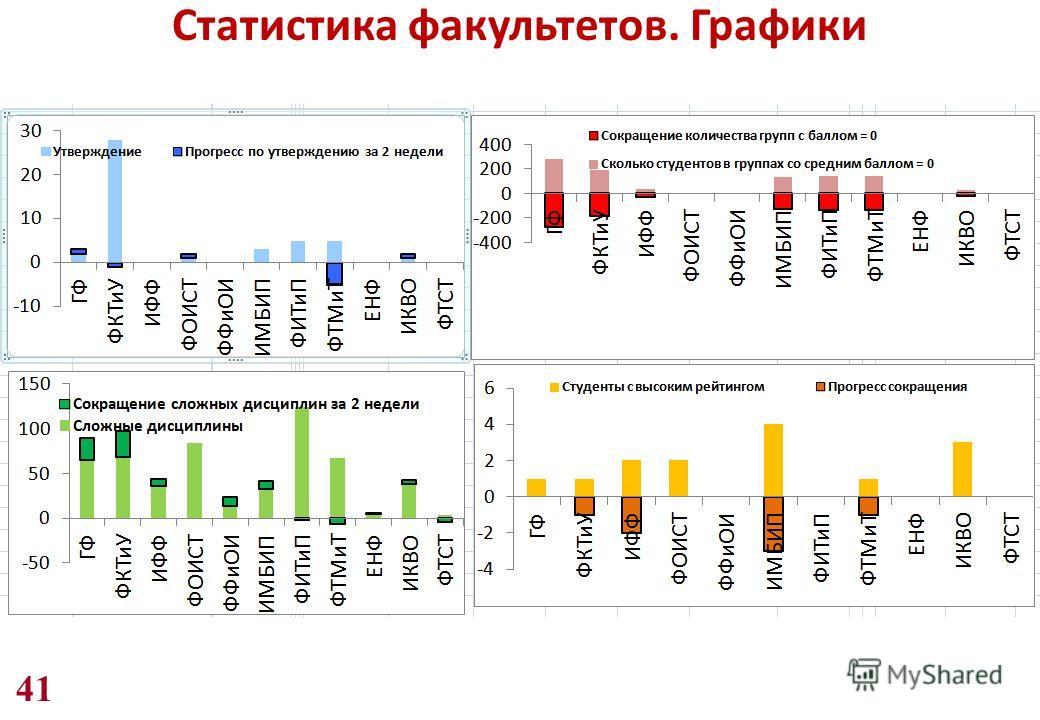 41 Статистика факультетов. Графики