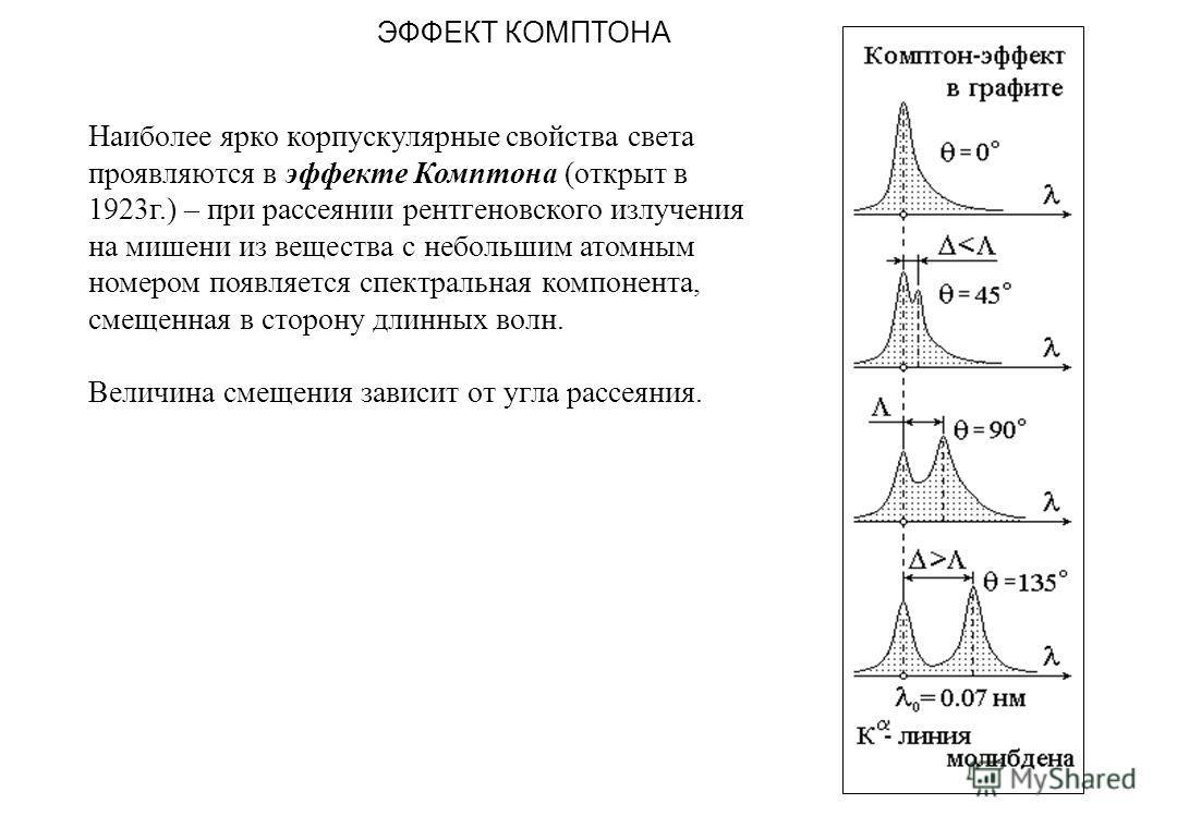 ЭФФЕКТ КОМПТОНА Наиболее ярко корпускулярные свойства света проявляются в эффекте Комптона (открыт в 1923г.) – при рассеянии рентгеновского излучения на мишени из вещества с небольшим атомным номером появляется спектральная компонента, смещенная в ст