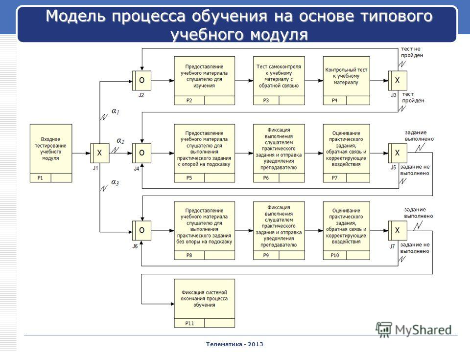 Телематика - 2013 Модель процесса обучения на основе типового учебного модуля