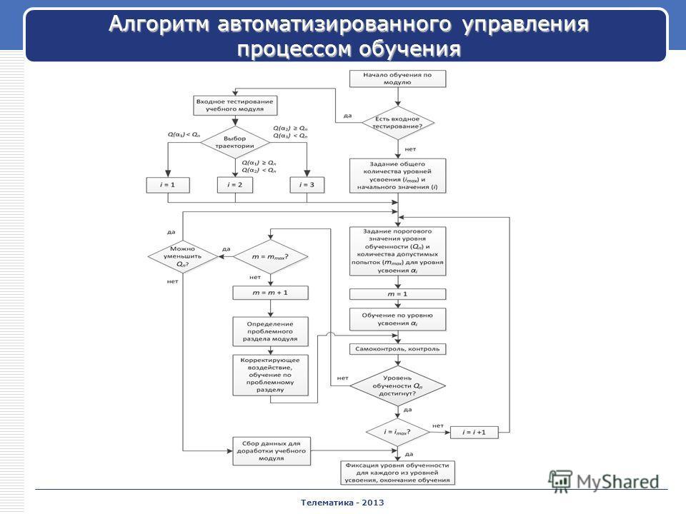 Телематика - 2013 Алгоритм автоматизированного управления процессом обучения