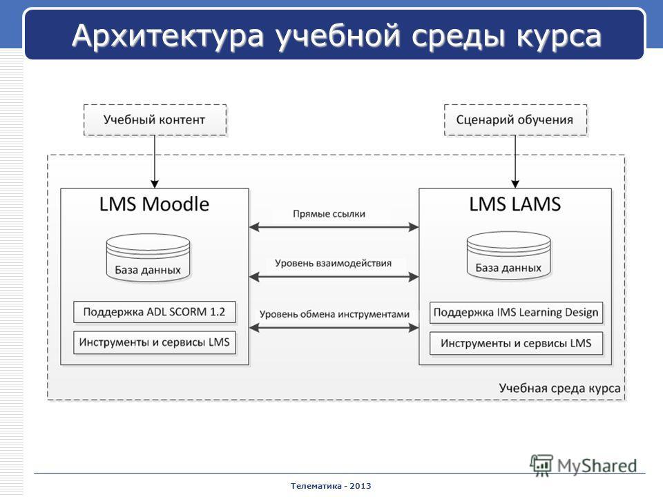 Телематика - 2013 Архитектура учебной среды курса