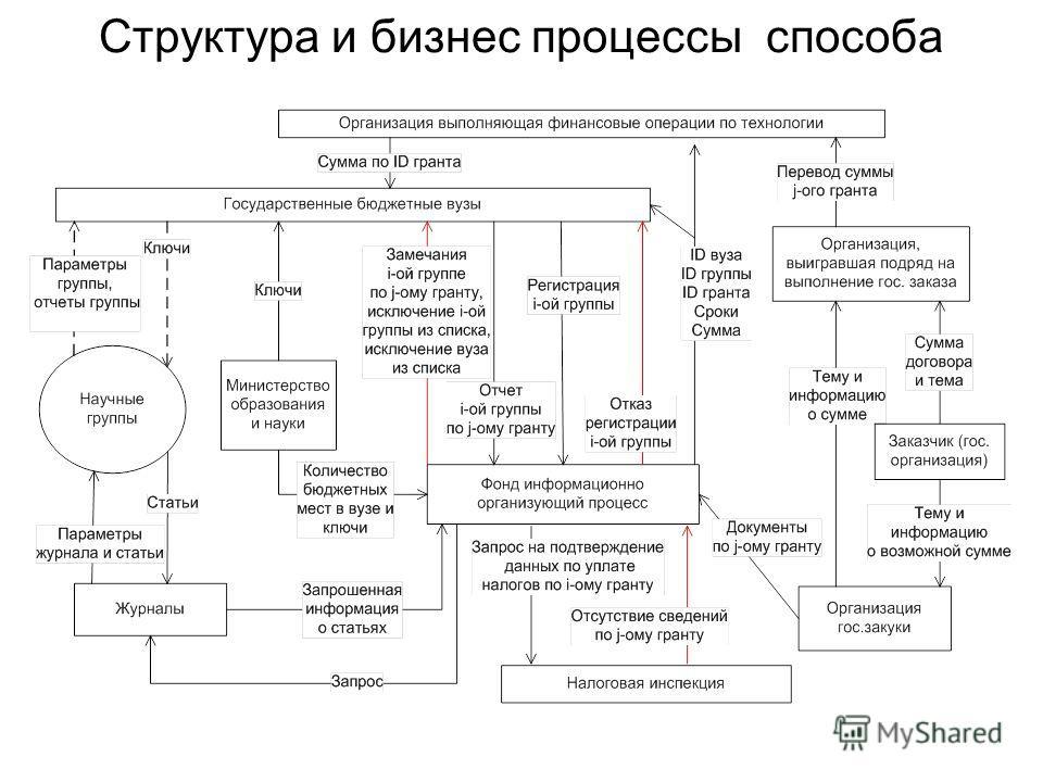 Структура и бизнес процессы способа