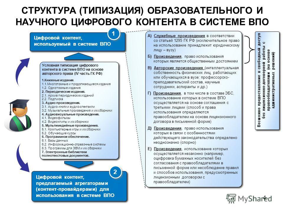 СТРУКТУРА (ТИПИЗАЦИЯ) ОБРАЗОВАТЕЛЬНОГО И НАУЧНОГО ЦИФРОВОГО КОНТЕНТА В СИСТЕМЕ ВПО 4 А) Служебные произведения в соответствии со статьей 1295 ГК РФ (исключительное право на использование принадлежит юридическому лицу – вузу) Б) Произведения, право ис