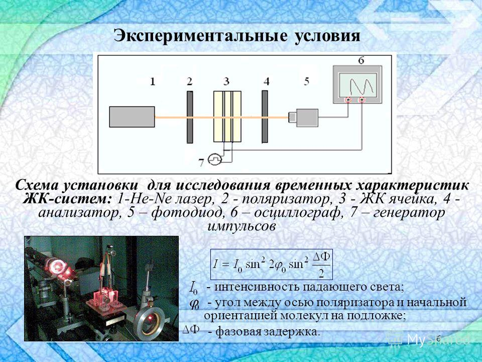 6 Схема установки для исследования временных характеристик ЖК-систем: 1-He-Ne лазер, 2 - поляризатор, 3 - ЖК ячейка, 4 - анализатор, 5 – фотодиод, 6 – осциллограф, 7 – генератор импульсов Экспериментальные условия - интенсивность падающего света; - у