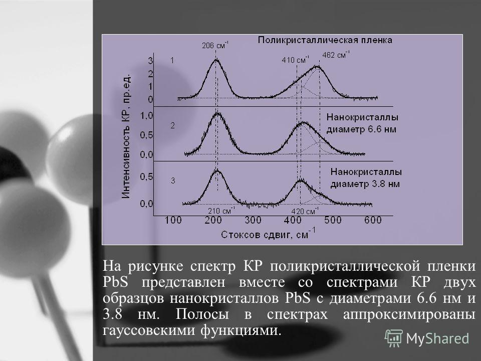 На рисунке спектр КР поликристаллической пленки PbS представлен вместе со спектрами КР двух образцов нанокристаллов PbS c диаметрами 6.6 нм и 3.8 нм. Полосы в спектрах аппроксимированы гауссовскими функциями.