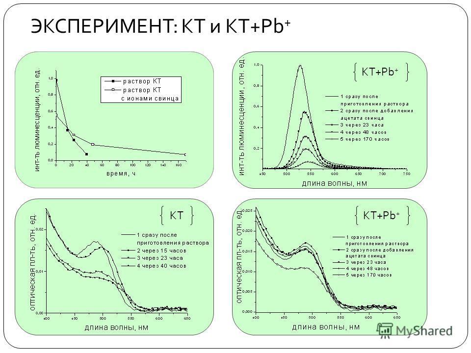 ЭКСПЕРИМЕНТ : КТ и КТ + Pb + КТ КТ+Pb +