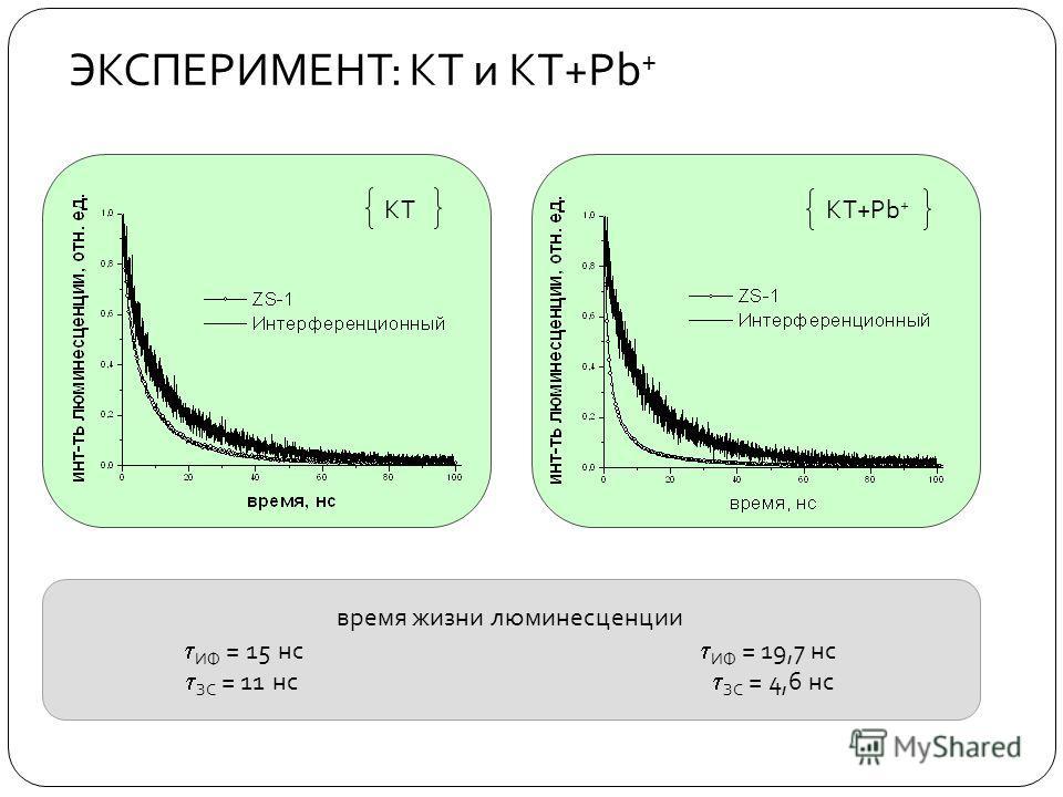 ЭКСПЕРИМЕНТ : КТ и КТ + Pb + КТ КТ+Pb + время жизни люминесценции ИФ = 15 нс ИФ = 19,7 нс ЗС = 11 нс ЗС = 4,6 нс