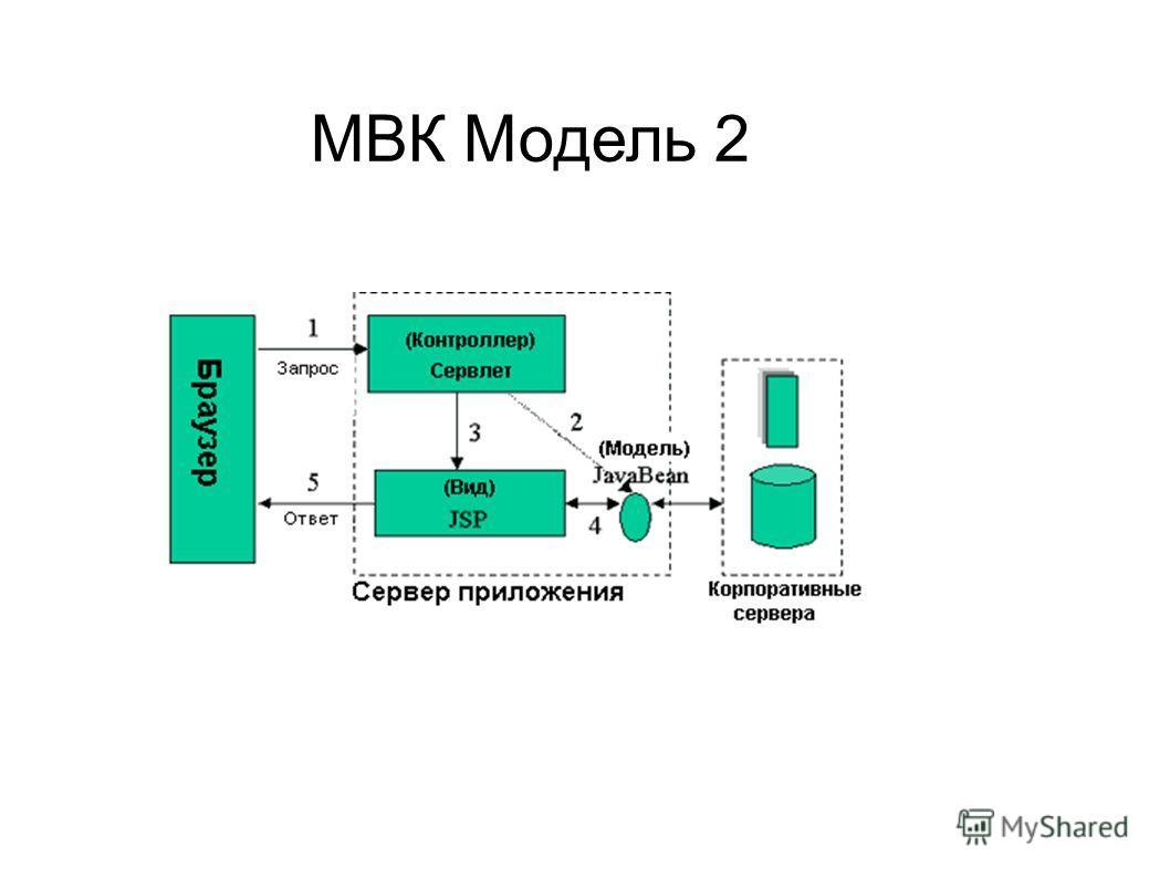 МВК Модель 2