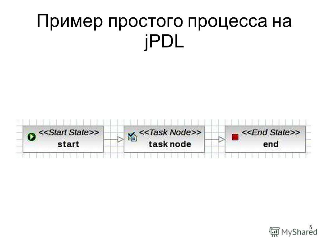 8 Пример простого процесса на jPDL