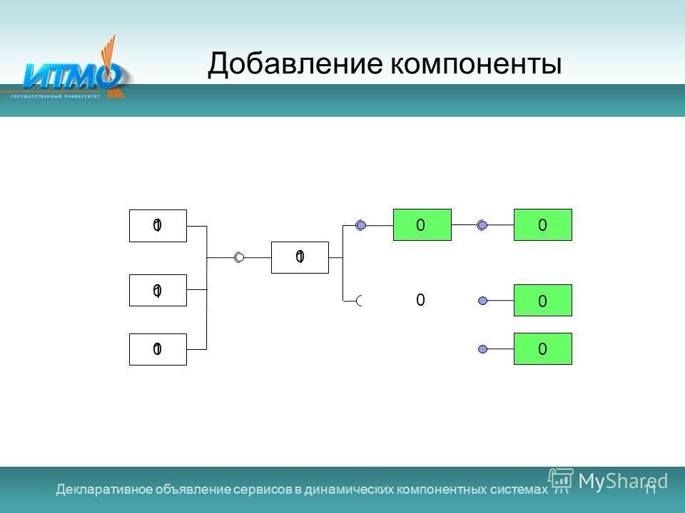 Декларативное объявление сервисов в динамических компонентных системах11 Добавление компоненты 1 0 1 0 1 0 1 0 00 0 0 0