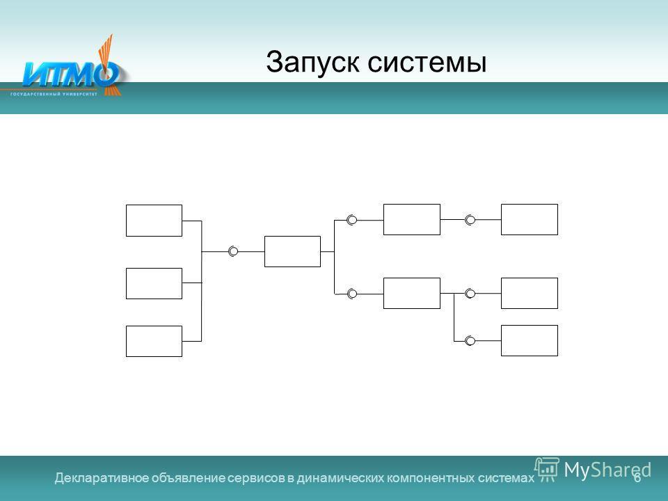 Декларативное объявление сервисов в динамических компонентных системах6 Запуск системы