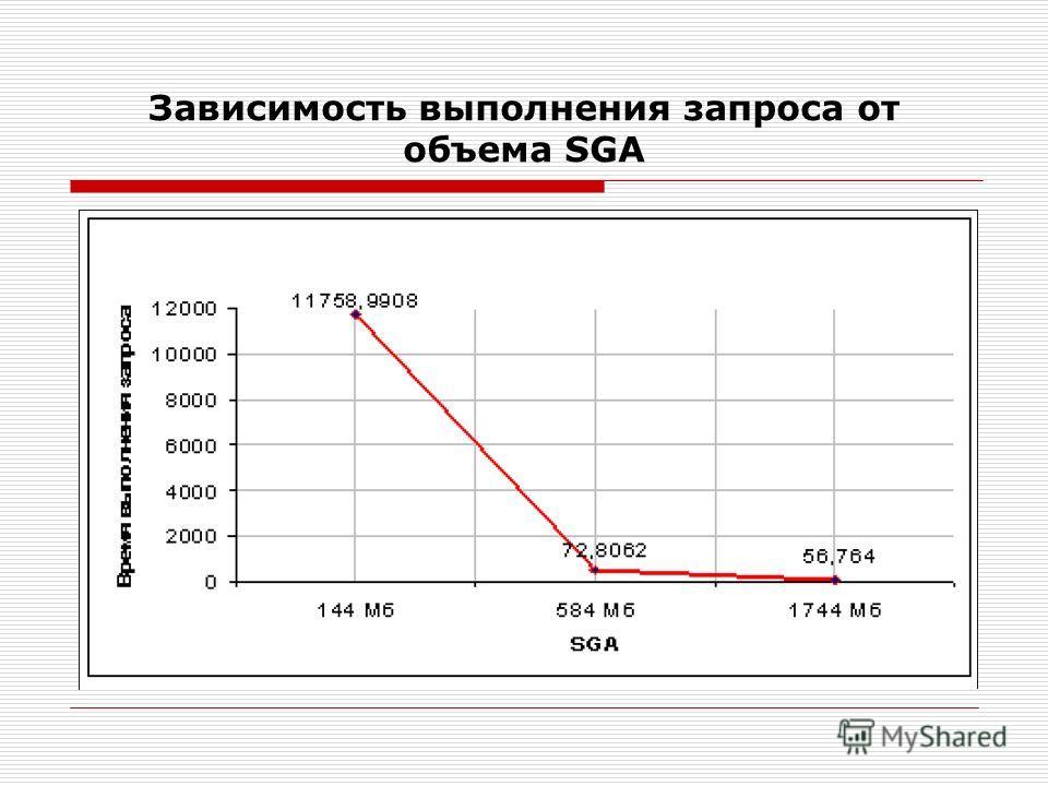 Зависимость выполнения запроса от объема SGA