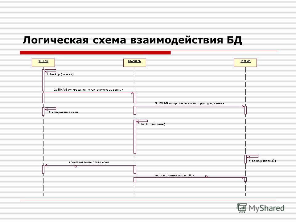Логическая схема взаимодействия БД