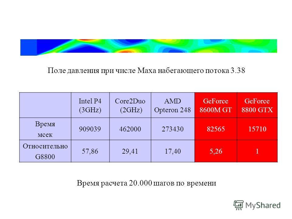 Intel P4 (3GHz) Core2Duo (2GHz) AMD Opteron 248 GeForce 8600M GT GeForce 8800 GTX Время мсек 9090394620002734308256515710 Относительно G8800 57,8629,4117,405,261 Поле давления при числе Маха набегающего потока 3.38 Время расчета 20.000 шагов по време