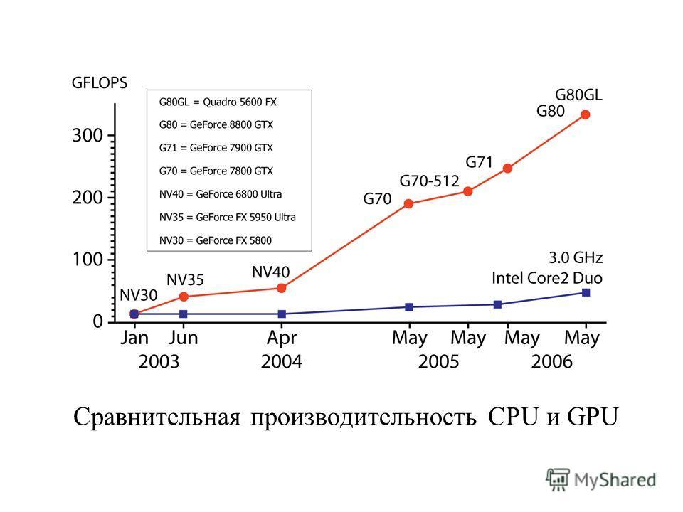 Сравнительная производительность CPU и GPU
