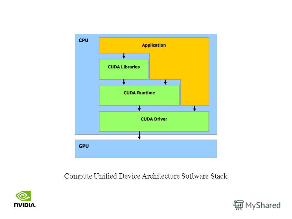Compute Unified Device Architecture Software Stack