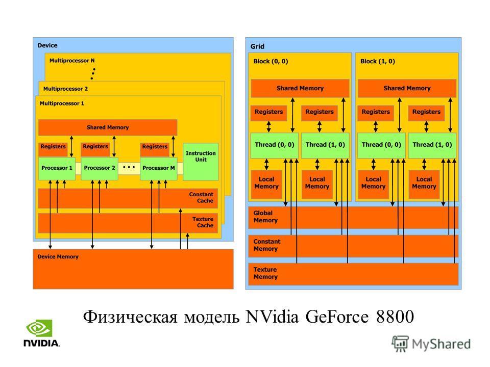 Физическая модель NVidia GeForce 8800