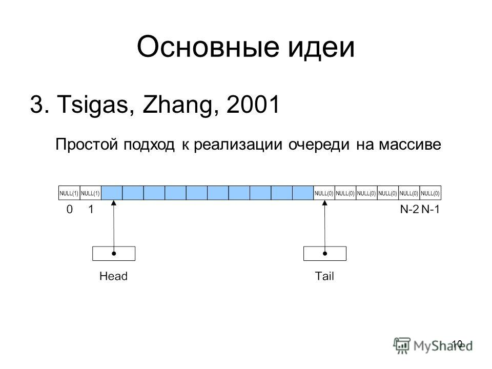 10 Основные идеи 3. Tsigas, Zhang, 2001 Простой подход к реализации очереди на массиве