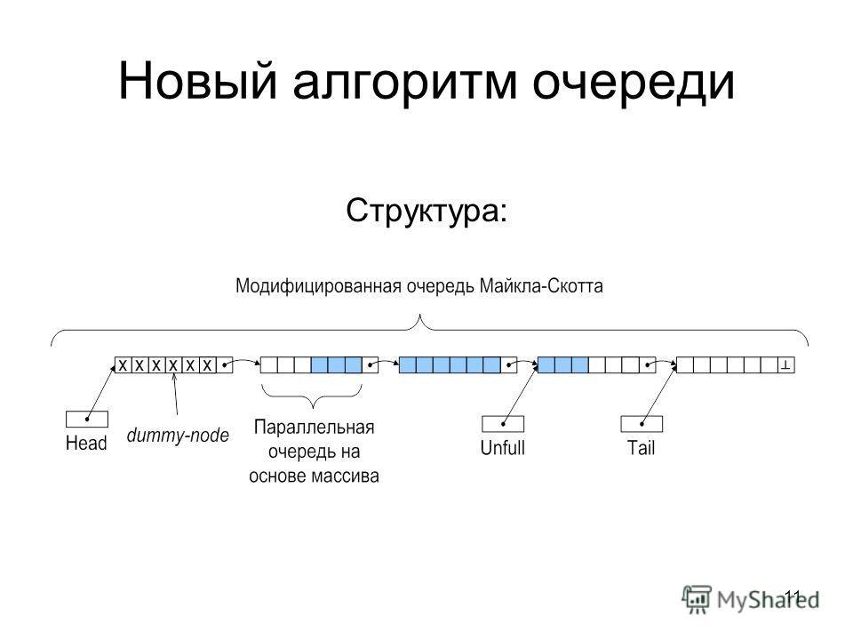 11 Новый алгоритм очереди Структура: