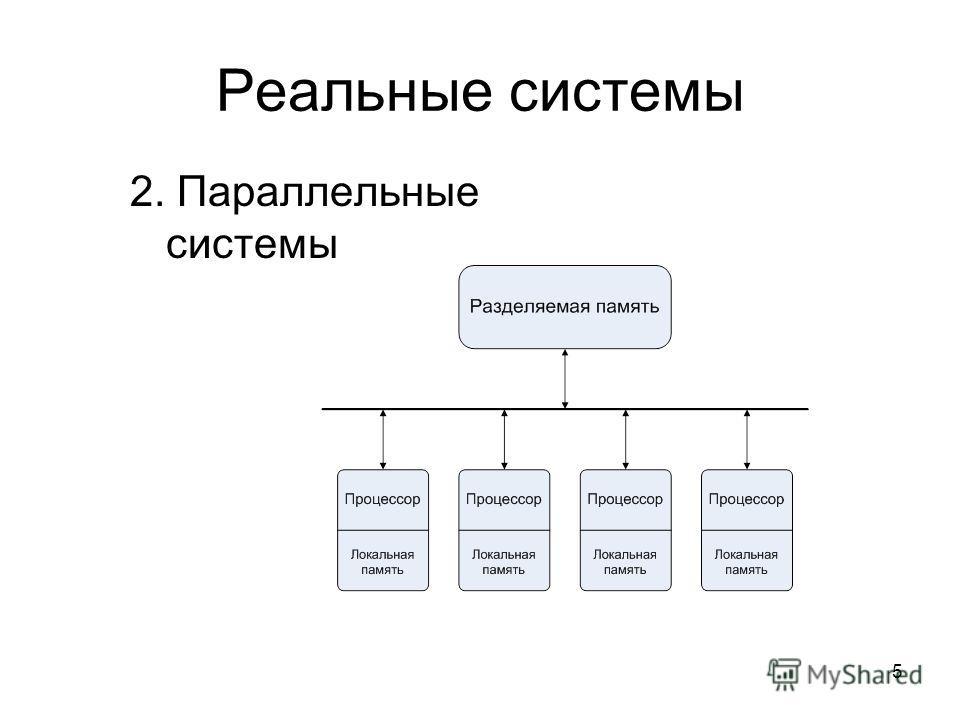 5 Реальные системы 2. Параллельные системы