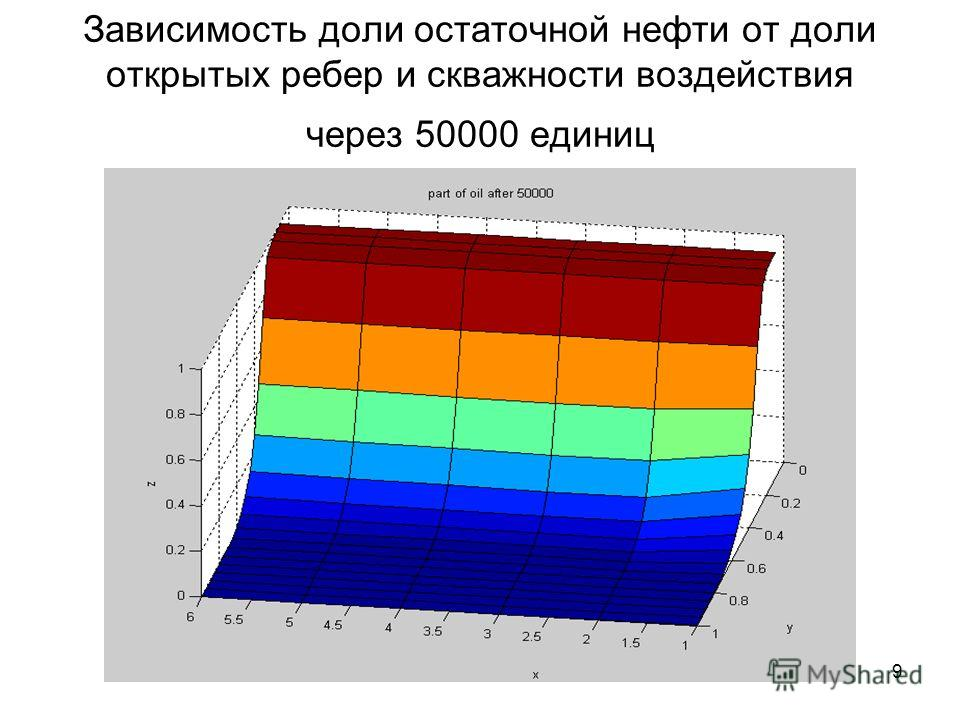 9 Зависимость доли остаточной нефти от доли открытых ребер и скважности воздействия через 50000 единиц
