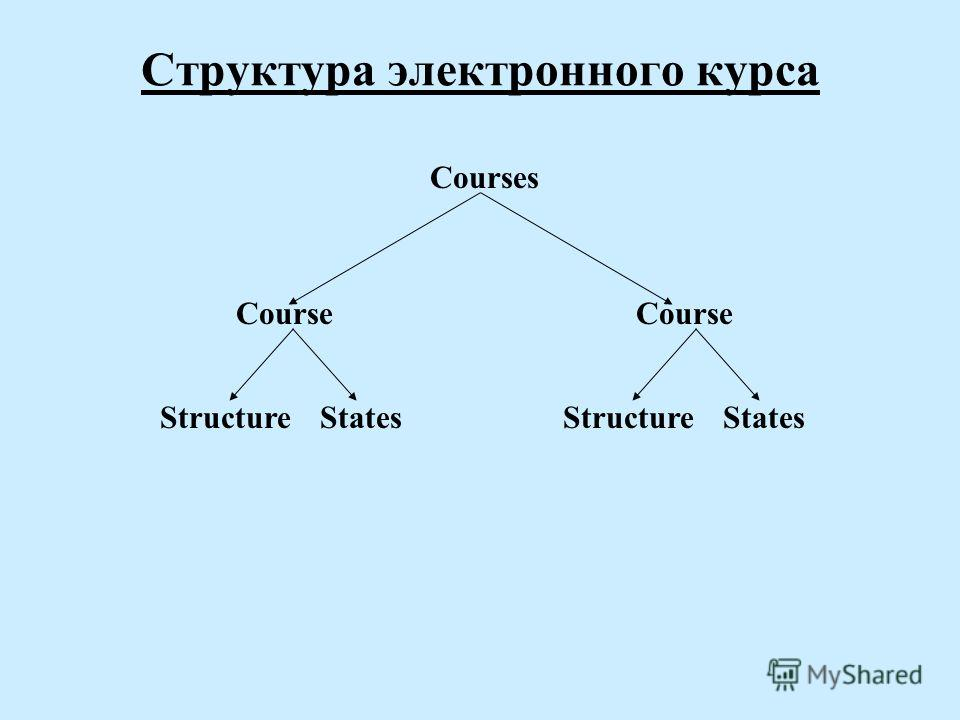 Структура электронного курса Courses Course StructureStates Course StructureStates