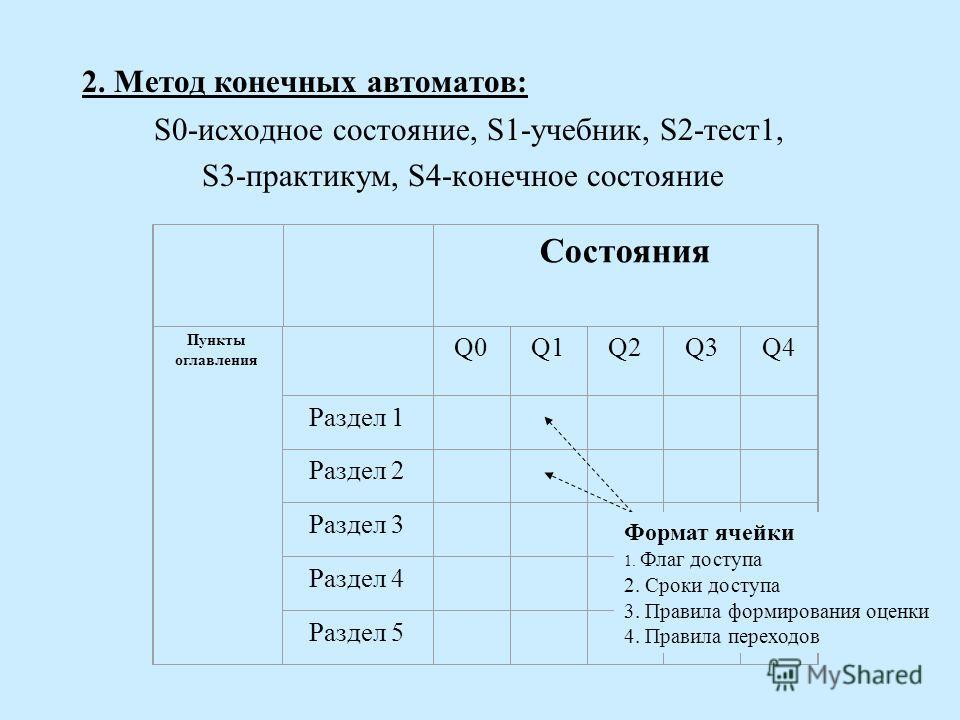 2. Метод конечных автоматов: S0-исходное состояние, S1-учебник, S2-тест1, S3-практикум, S4-конечное состояние Состояния Пункты оглавления Q0Q1Q1Q2Q3Q4 Раздел 1 Раздел 2 Раздел 3 Раздел 4 Раздел 5 Формат ячейки 1. Флаг доступа 2. Сроки доступа 3. Прав