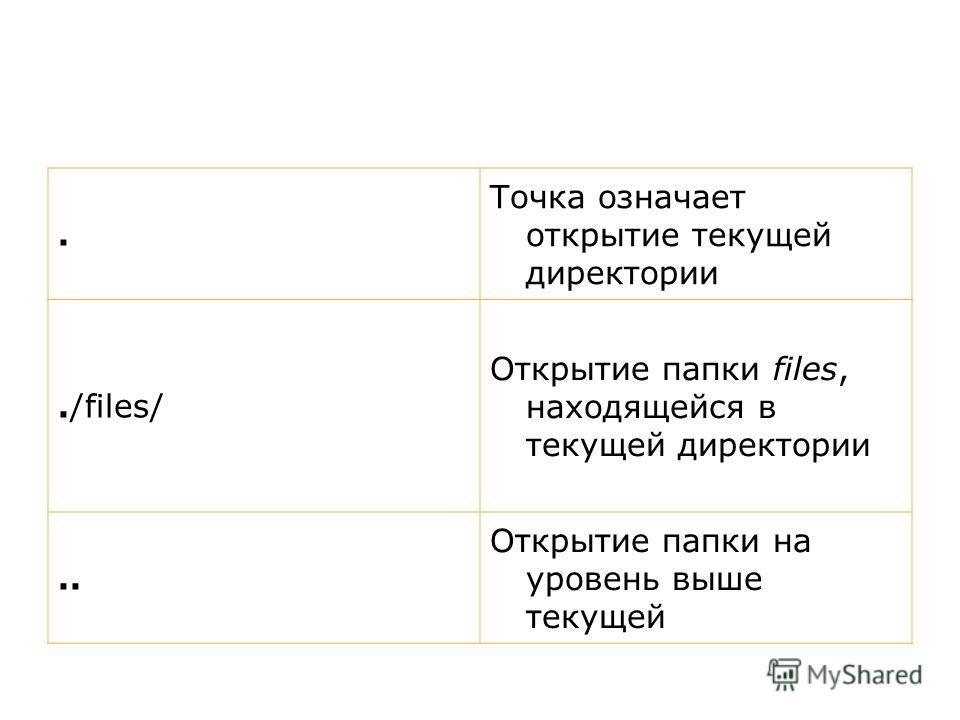 . Точка означает открытие текущей директории./files/ Открытие папки files, находящейся в текущей директории.. Открытие папки на уровень выше текущей