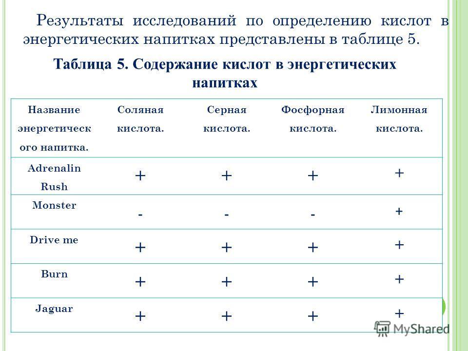 Таблица 5. Содержание кислот в энергетических напитках Название энергетическ ого напитка. Соляная кислота. Серная кислота. Фосфорная кислота. Лимонная кислота. Adrenalin Rush +++ + Monster --- + Drive me +++ + Burn +++ + Jaguar +++ + Результаты иссле