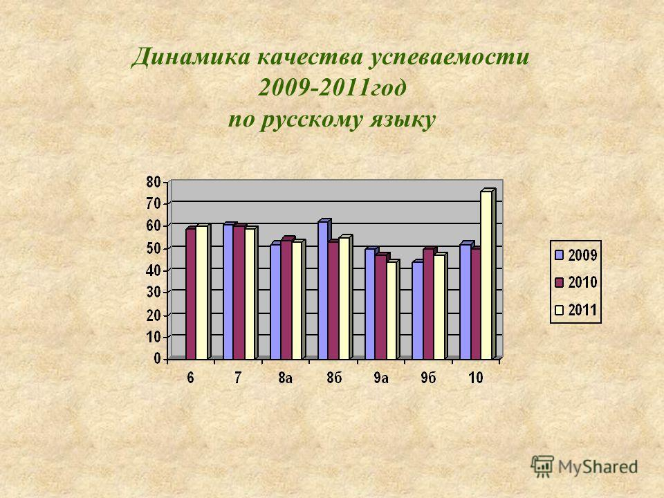 Динамика качества успеваемости 2009-2011год по русскому языку