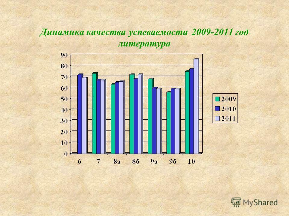 Динамика качества успеваемости 2009-2011 год литература