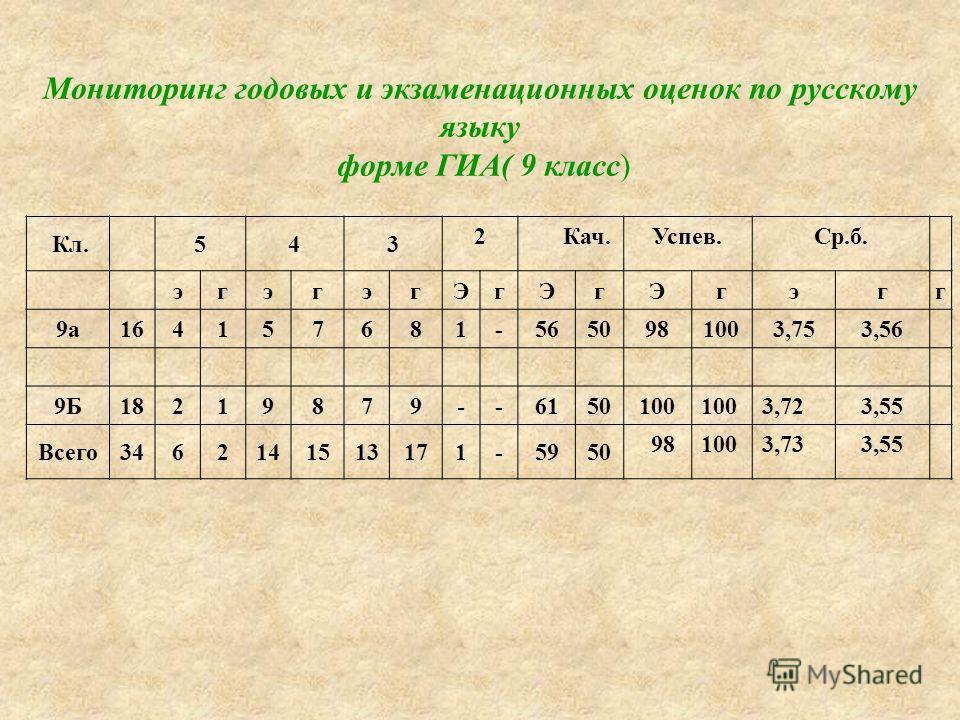 Мониторинг годовых и экзаменационных оценок по русскому языку форме ГИА( 9 класс) Кл.543 2 Кач.Успев.Ср.б. эгэгэгЭгЭгЭгэгг 9а164157681-5650981003,753,56 9Б18219879--6150 100 3,723,55 Всего3462141513171-5950 981003,733,55