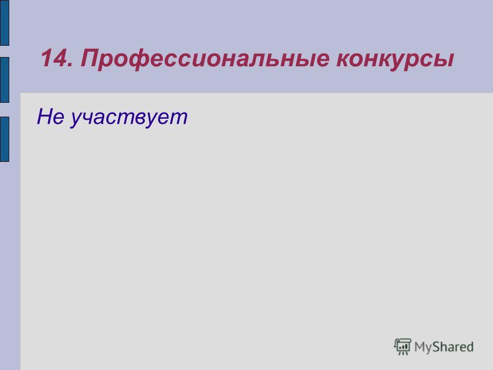 14. Профессиональные конкурсы Не участвует