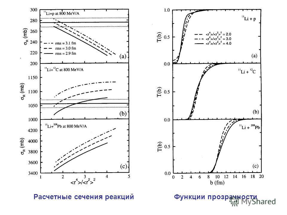 Расчетные сечения реакций Функции прозрачности