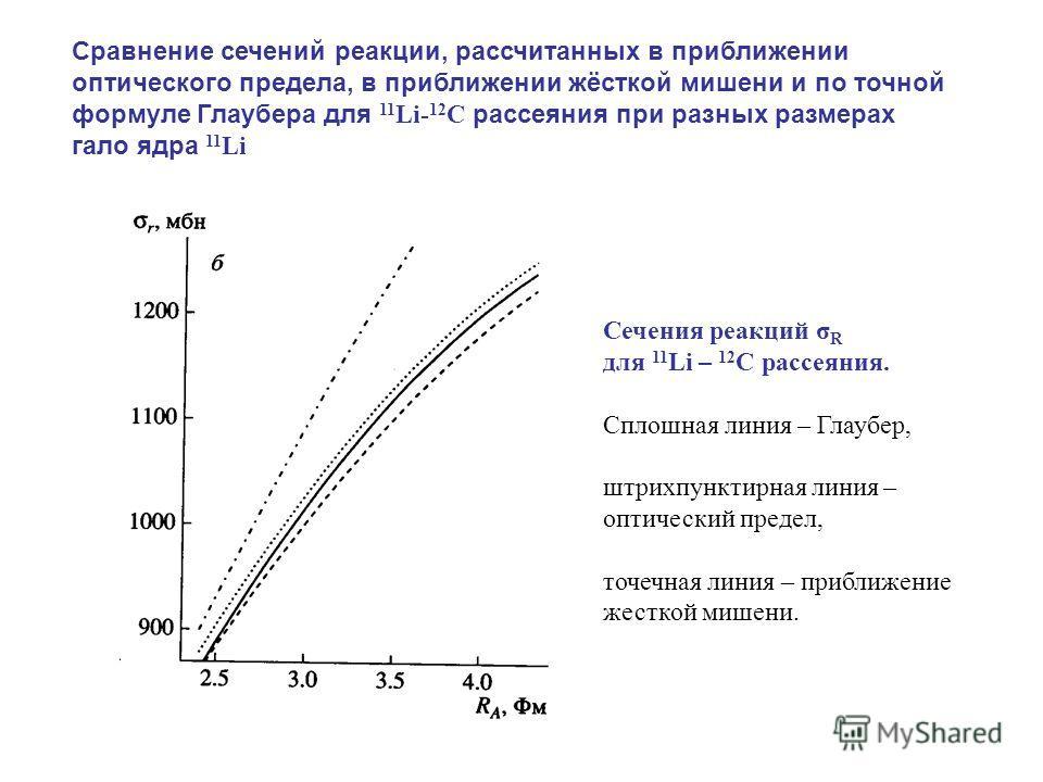 Сравнение сечений реакции, рассчитанных в приближении оптического предела, в приближении жёсткой мишени и по точной формуле Глаубера для 11 Li- 12 С рассеяния при разных размерах гало ядра 11 Li Cечения реакций σ R для 11 Li – 12 C рассеяния. Сплошна