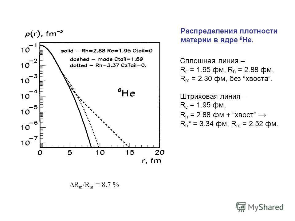 Распределения плотности материи в ядре 6 He. Сплошная линия – R c = 1.95 фм, R h = 2.88 фм, R m = 2.30 фм, без хвоста. Штриховая линия – R c = 1.95 фм, R h = 2.88 фм + хвост R h * = 3.34 фм, R m = 2.52 фм. ΔR m /R m = 8.7 %