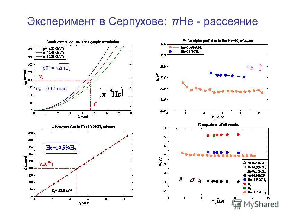 Эксперимент в Серпухове: πНе - рассеяние pθ* = 2mE α σ θ = 0.17mrad 1%