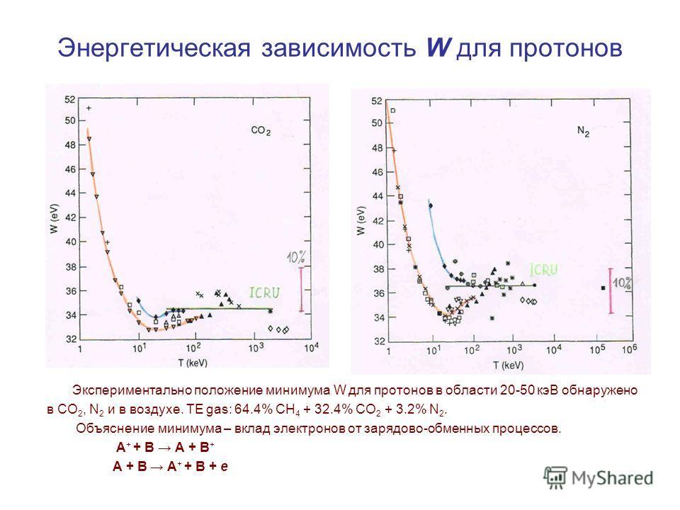 Энергетическая зависимость W для протонов Экспериментально положение минимума W для протонов в области 20-50 кэВ обнаружено в CO 2, N 2 и в воздухе. TE gas: 64.4% CH 4 + 32.4% CO 2 + 3.2% N 2. Объяснение минимума – вклад электронов от зарядово-обменн