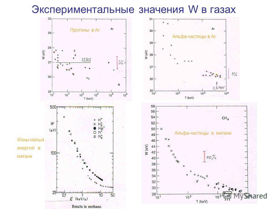 Экспериментальные значения W в газах Альфа-частицы в метане Протоны в Ar Альфа-частицы в Ar Ионы малых энергий в метане