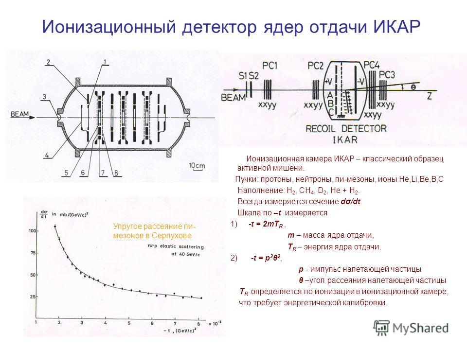 Ионизационный детектор ядер отдачи ИКАР Ионизационная камера ИКАР – классический образец активной мишени. Пучки: протоны, нейтроны, пи-мезоны, ионы Не,Li,Be,В,С Наполнение: H 2, CH 4, D 2, He + H 2. Всегда измеряется сечение dσ/dt. Шкала по –t измеря
