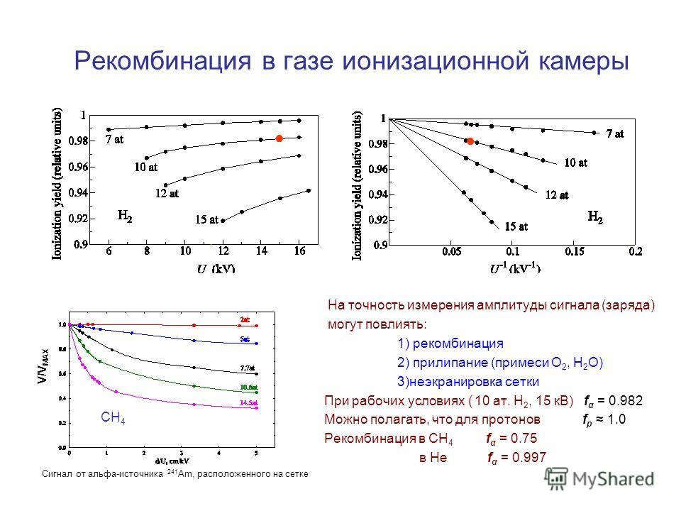 Рекомбинация в газе ионизационной камеры На точность измерения амплитуды сигнала (заряда) могут повлиять: 1) рекомбинация 2) прилипание (примеси О 2, Н 2 О) 3)неэкранировка сетки При рабочих условиях ( 10 ат. Н 2, 15 кВ) f α = 0.982 Можно полагать, ч