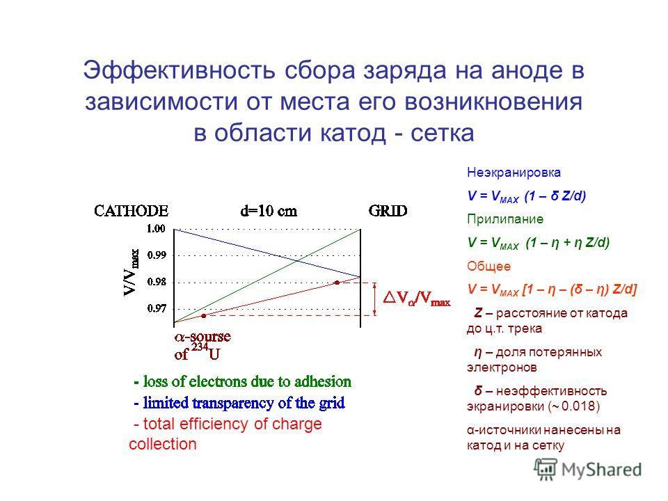 Эффективность сбора заряда на аноде в зависимости от места его возникновения в области катод - сетка - total efficiency of charge collection Неэкранировка V = V MAX (1 – δ Z/d) Прилипание V = V MAX (1 – η + η Z/d) Общее V = V MAX [1 – η – (δ – η) Z/d