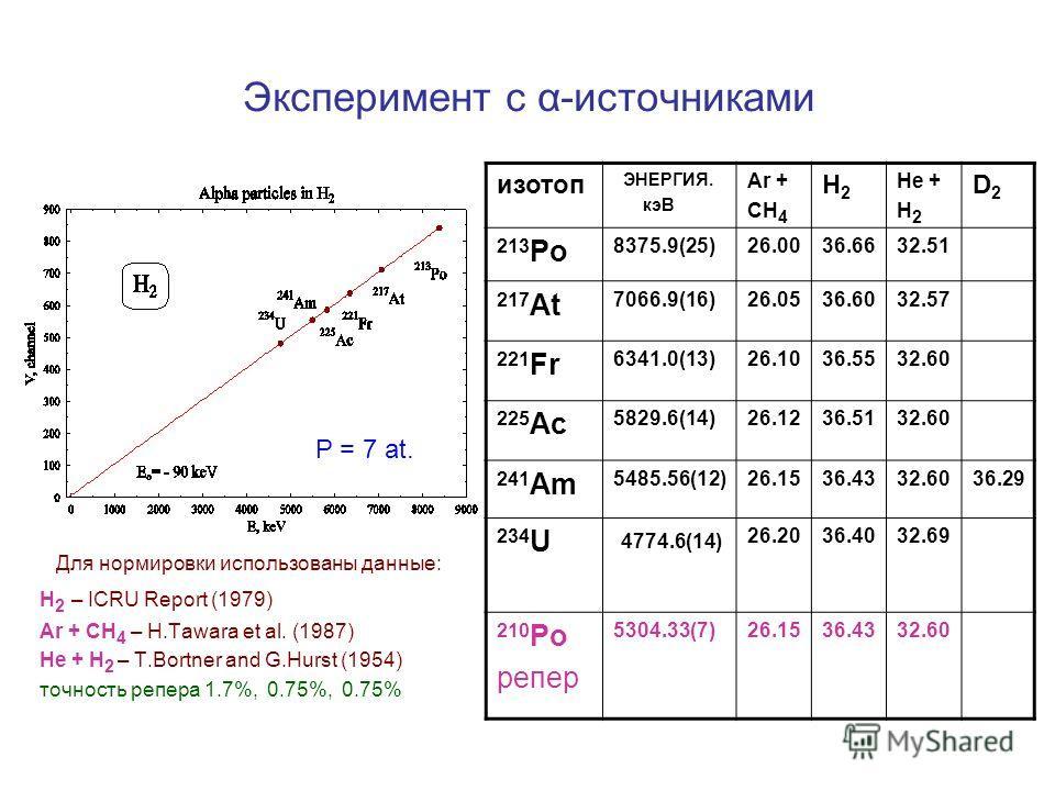 Эксперимент с α-источниками Для нормировки использованы данные: Н 2 – ICRU Report (1979) Ar + CH 4 – H.Tawara et al. (1987) He + H 2 – T.Bortner and G.Hurst (1954) точность репера 1.7%, 0.75%, 0.75% изотоп ЭНЕРГИЯ. кэВ Ar + CH 4 H2H2 He + H 2 D2D2 21