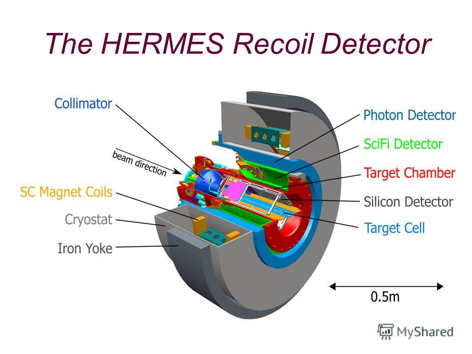 The HERMES Recoil Detector