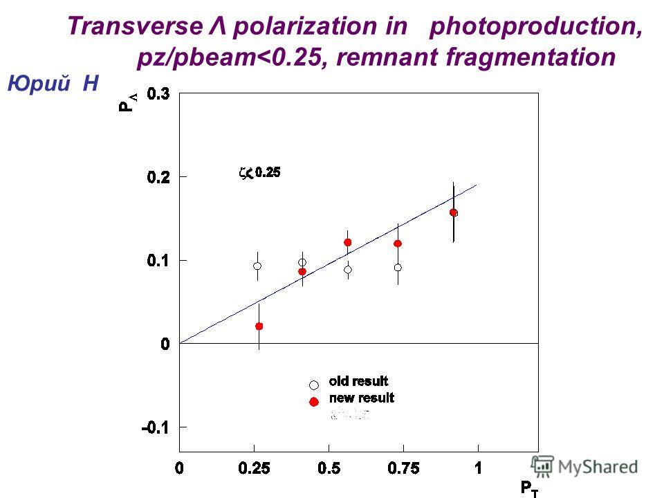 Transverse Λ polarization in photoproduction, pz/pbeam