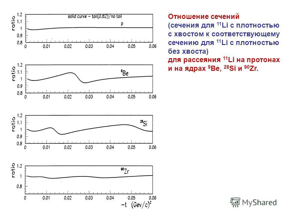Отношение сечений (сечения для 11 Li с плотностью с хвостом к соответствующему сечению для 11 Li с плотностью без хвоста) для рассеяния 11 Li на протонах и на ядрах 9 Be, 28 Si и 90 Zr.