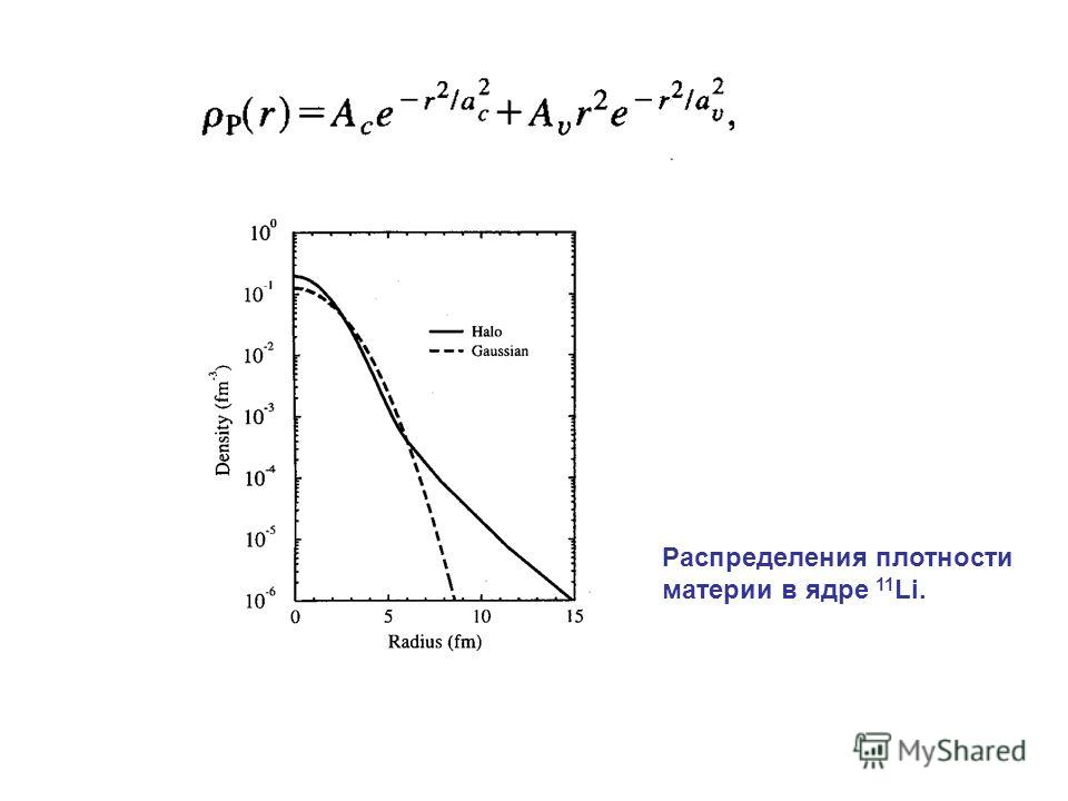 Распределения плотности материи в ядре 11 Li.