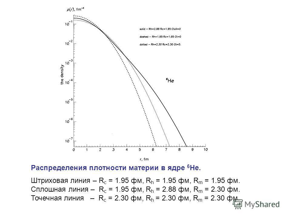Распределения плотности материи в ядре 6 He. Штриховая линия – R c = 1.95 фм, R h = 1.95 фм, R m = 1.95 фм. Сплошная линия – R c = 1.95 фм, R h = 2.88 фм, R m = 2.30 фм. Точечная линия – R c = 2.30 фм, R h = 2.30 фм, R m = 2.30 фм.