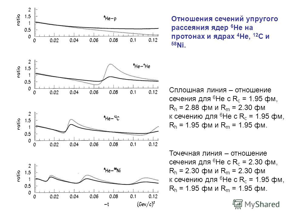 Отношения сечений упругого рассеяния ядер 6 He на протонах и ядрах 4 He, 12 C и 58 Ni. Сплошная линия – отношение сечения для 6 He c R c = 1.95 фм, R h = 2.88 фм и R m = 2.30 фм к сечению для 6 He c R c = 1.95 фм, R h = 1.95 фм и R m = 1.95 фм. Точеч