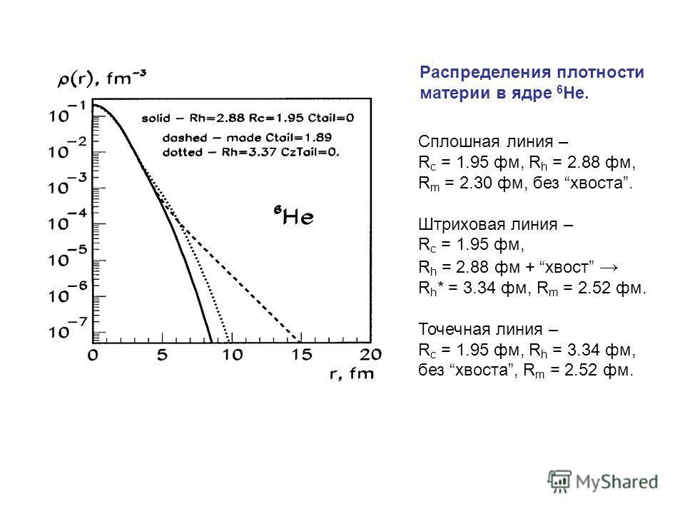 Распределения плотности материи в ядре 6 He. Сплошная линия – R c = 1.95 фм, R h = 2.88 фм, R m = 2.30 фм, без хвоста. Штриховая линия – R c = 1.95 фм, R h = 2.88 фм + хвост R h * = 3.34 фм, R m = 2.52 фм. Точечная линия – R c = 1.95 фм, R h = 3.34 ф